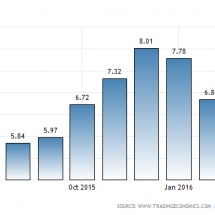 The performance of the Kenyan economy remains stable as inflation rates decrease