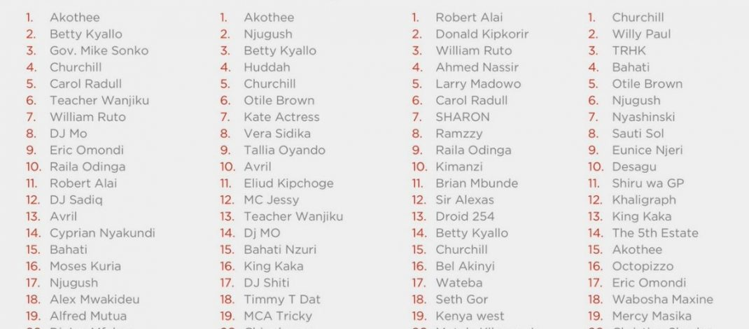 Who Are The Most Influential People On Kenya's Social Media Scene?